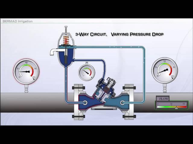 Pressão variável na operação de 3 vias 100