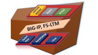 F5 LTM Basic Introduction