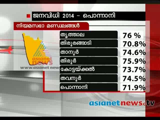 Election 2014: Post poll analysis: Ponnani (Lok Sabha constituency)