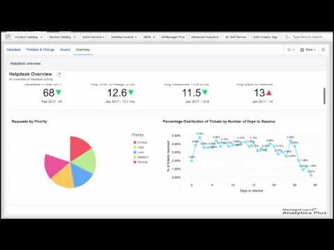 How to access Analytics Plus dashboards from the ServiceDesk Plus console
