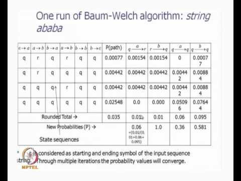 Baixar Mod-01 Lec-21 HMM, Forward Backward Algorithms, Baum Welch Algorithm Contd...
