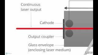Helium-Neon Lasers