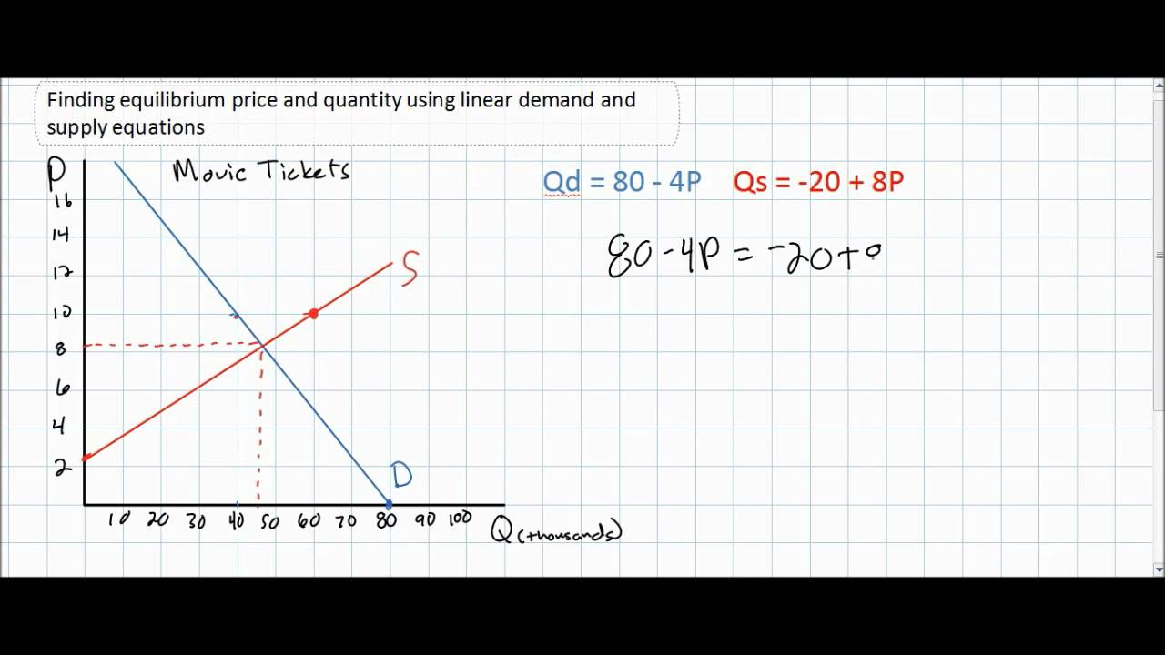 linear function graph examples