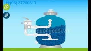 Bình lọc bể bơi - nguyên lý hoạt đông