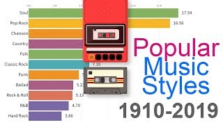 Most Popular Music Styles 1910 - 2019