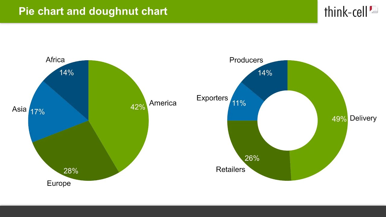 How To Create Pie Charts And Doughnut Charts In Powerpoint Think Cell