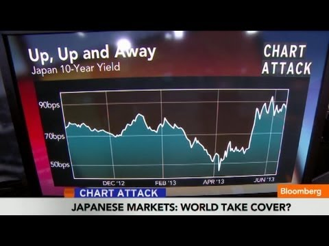 Japanese Markets: Should World Take Cover? - Smashpipe News