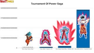 All Of Goku's Forms Power Levels (DBS)