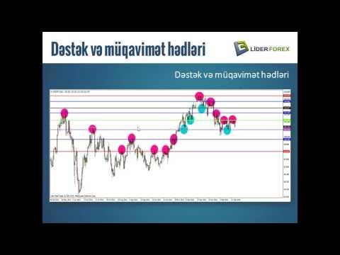 Onlayn Web Seminar - Dəstək və müqavimət hədləri