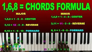 MUSIC CLASS BASICS/HOW TO PLAY KEYBOARD IN TAMIL / MUSIC CLASS IN TAMIL