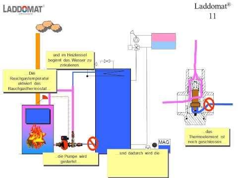 Rücklaufanhebung-Laddomat 11-30 komplett 63°C Effizienzklasse A