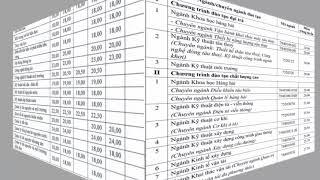 HOT: công bố điểm  chuẩn trúng tuyển vào các trường đại học năm 2018