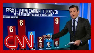 A look at Trump's 'unprecedented' Cabinet turnover