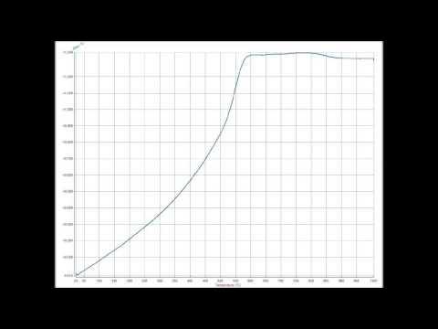 Dilatómetro Óptico Horizontal Misura® ODLT