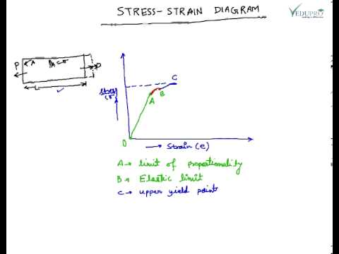 explain the relationship between stress and strain