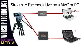 Use an external camera to stream on Facebook Live, PC or MAC