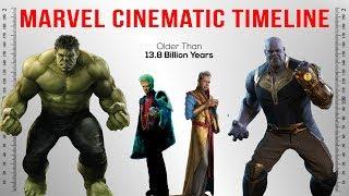 Timeline of Marvel Cinematic Universe
