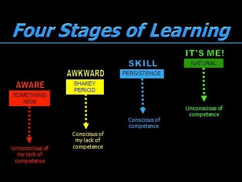 Les quatre étapes de l'apprentissage