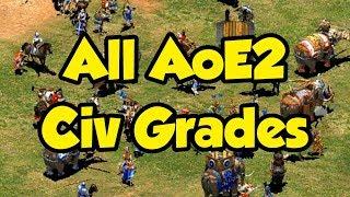 All AoE2 Civ Grades