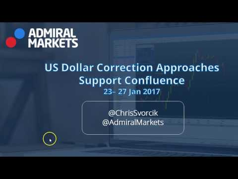 US Dollar Correction Approaches Support Confluence