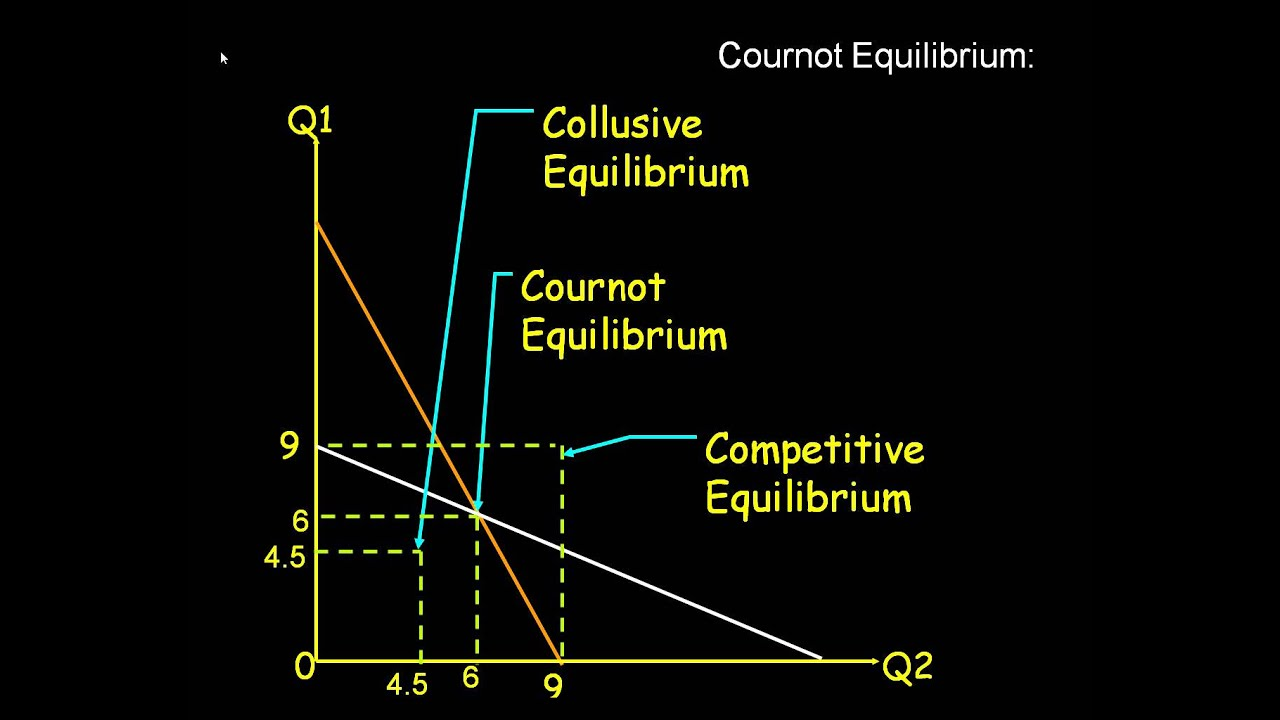 nash equilibrium dating and cournot competition