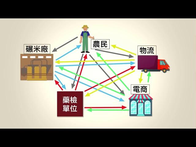 應用「區塊鏈」技術 池上米網路販售銷全球