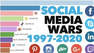 Most Popular Social Media Platforms 1997 - 2020