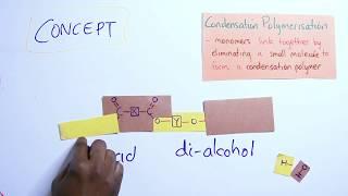 CSEC - Organic Chemistry [7] Polymer concept!