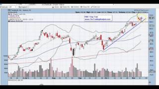 FB stock chart analysis