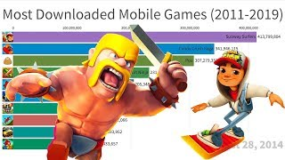 Most Downloaded Mobile Games (2011-2019)