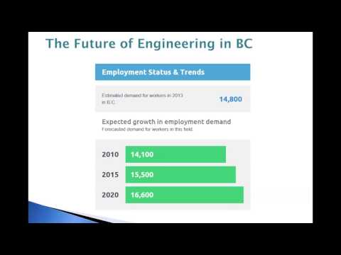 GT Hiring Soutions - Overview of Engineering Sector in BC