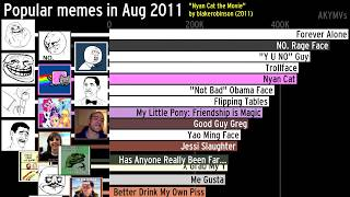 The history of the most popular memes (2004-2019)