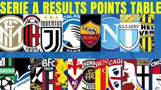 ITALIAN SERIE A POINTS TABLE 2020/21,SERIE A RESULTS,SERIE A STANDINGS,ITALIAN FOOTBALL LOVER.