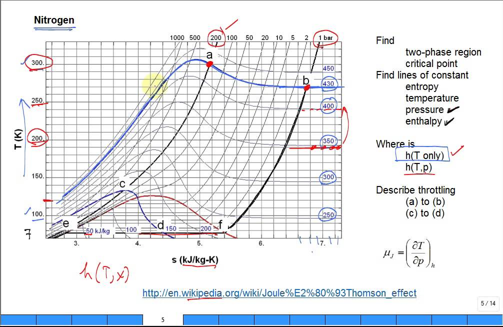 ts diagram for nitrogen frost diagram for nitrogen