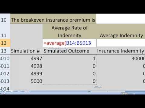 Breakeven Insurance Premia