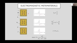 Deep Learning the Next 20 Years of Electromagnetic Metamaterials video