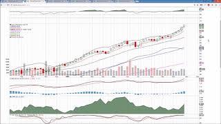 XLK AAPL FB  Technical Analysis Chart 11/3/2017 by ChartGuys.com