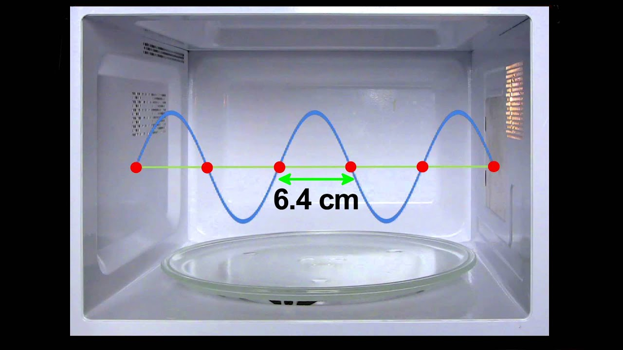 How A Microwave Oven Works Youtube
