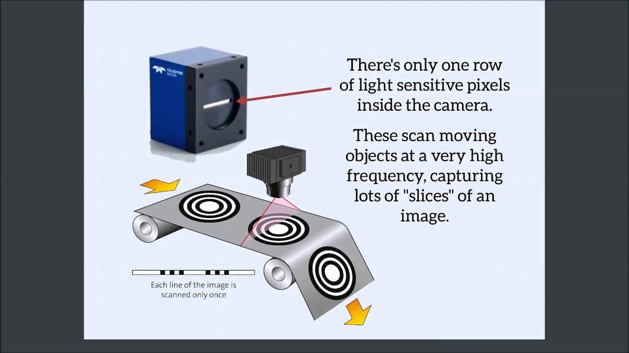 So funktionieren Zeilenkameras