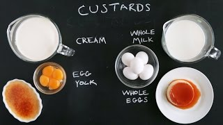 Make Perfect Custards Every Time- Kitchen Conundrums with Thomas Joseph