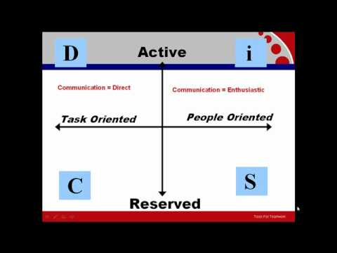Why Use DiSC - Exploring Communication Style