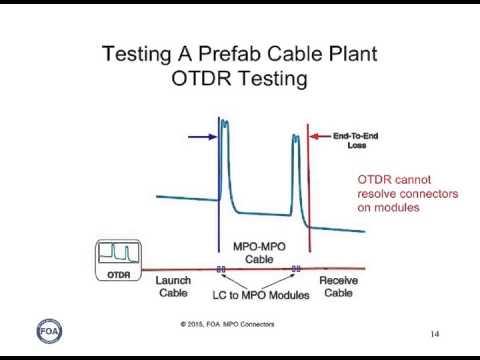 Lecture 42   MPO Multifiber Array Fiber Optic Connectors