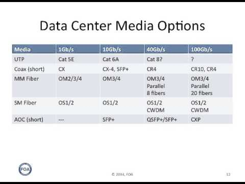 Lecture 38 Data Center Cabling
