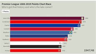 1888-2019 Premier League Points Race! Who wins it? United, Liverpool, Chelsea, Arsenal, City?