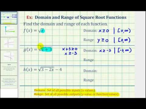 finding square root manually