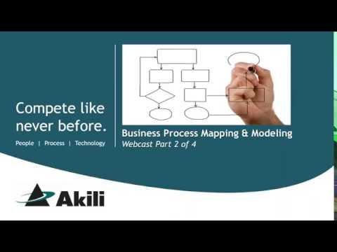Akili Business Process Mapping & Modeling