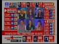 Watch: Rajasthan, Telangana, Chhattisgarh, Mizoram, MP iTV-Neta-NewsX Exit Polls 2018