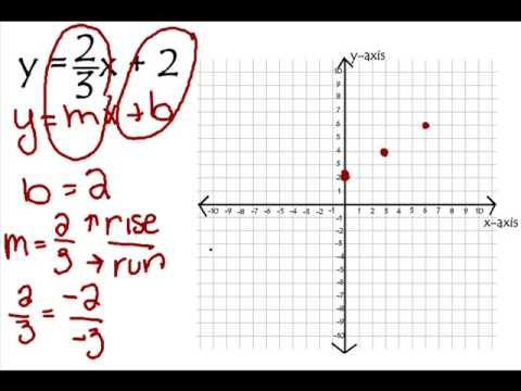 graph linear equations using y mx b youtube. Black Bedroom Furniture Sets. Home Design Ideas