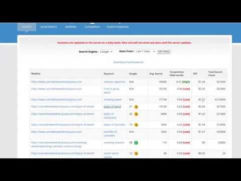 Keyword rank Tracker & Competitor and Keyword Insights
