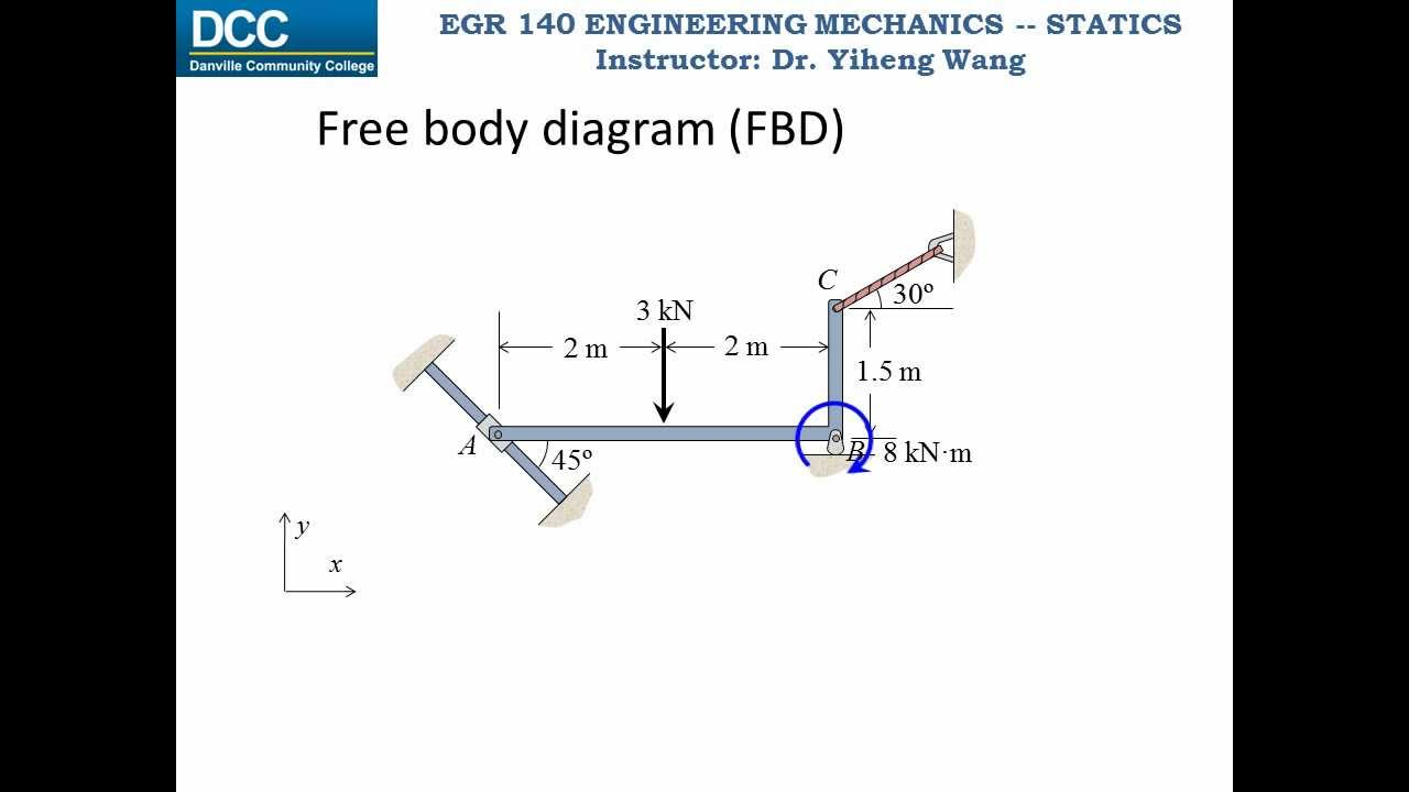 High Quality Images For Rigid Body Diagram Statics Free Download Hd Wallpapers